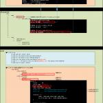 PHP/MySQL/nginx/WordPressのインストールと設定