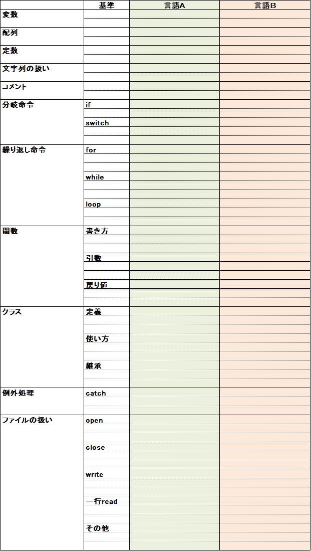 gengo-hikaku-hyou