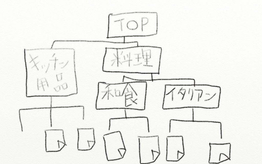 SEOの論理的な階層構造
